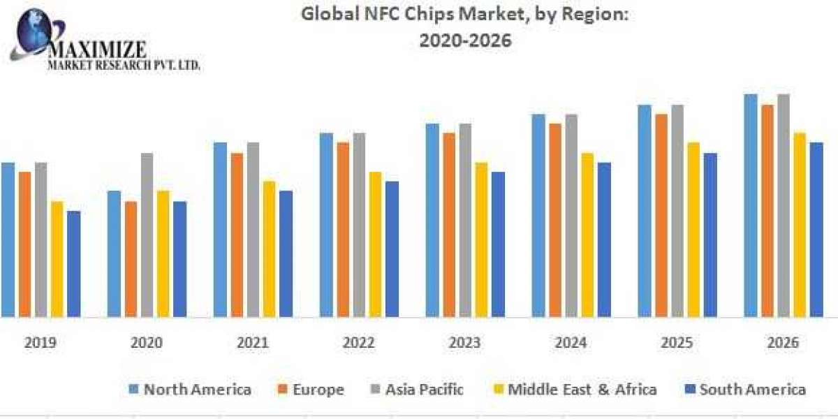 Global NFC Chips Market – Industry Analysis and Forecast (2019-2026)