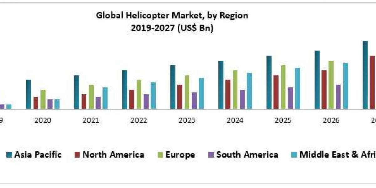 Helicopter Market -Industry Analysis and Forecast (2019-2027)